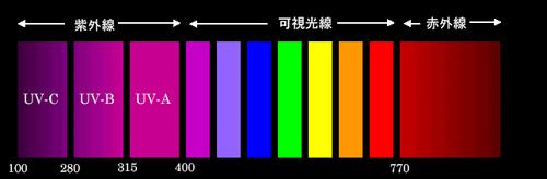 画像に alt 属性が指定されていません。ファイル名: uv_wavelength.png